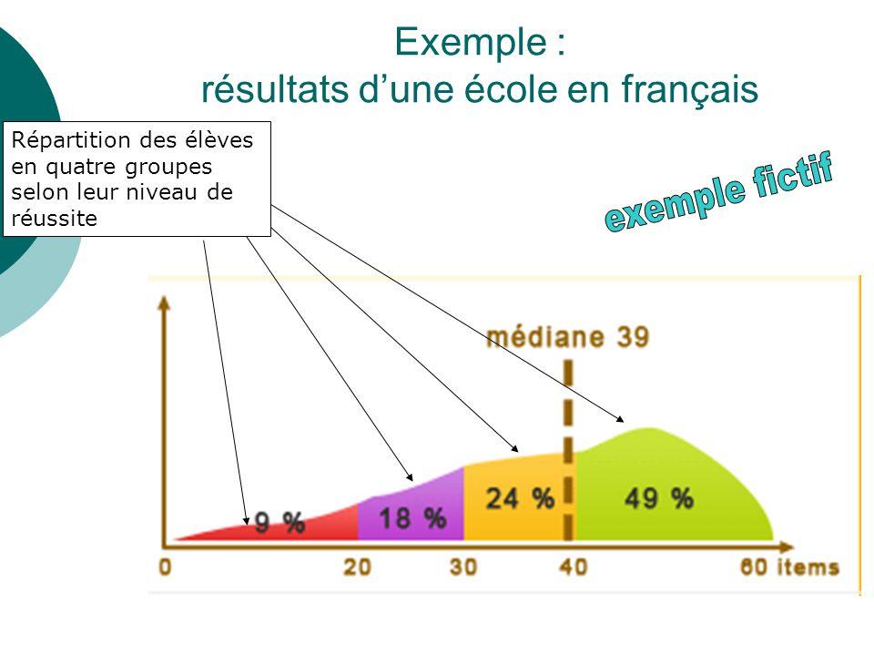 Exemple : résultats d'une école en français