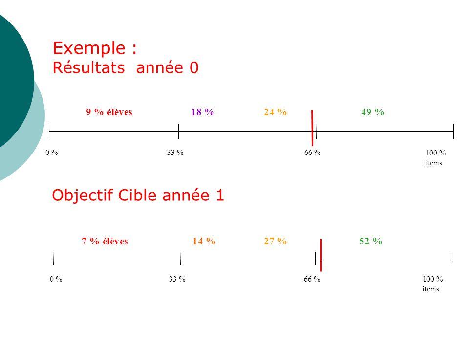 Exemple : Résultats année 0 Objectif Cible année 1 49 % 24 % 18 %