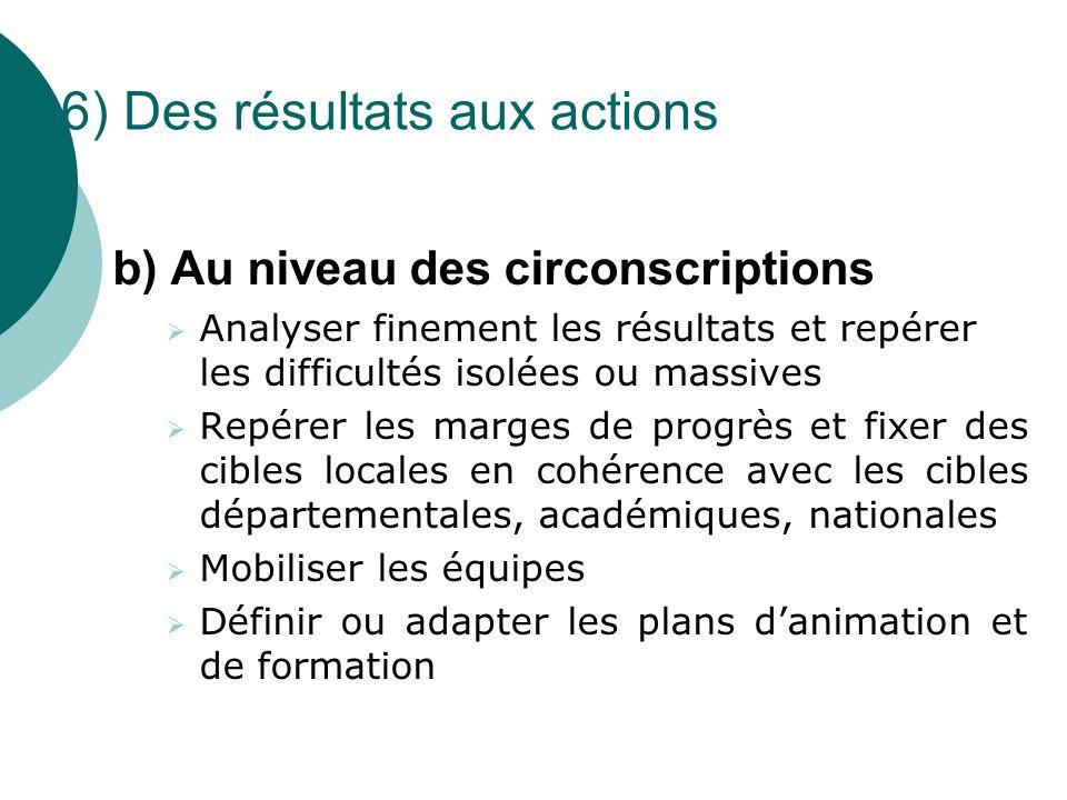 6) Des résultats aux actions