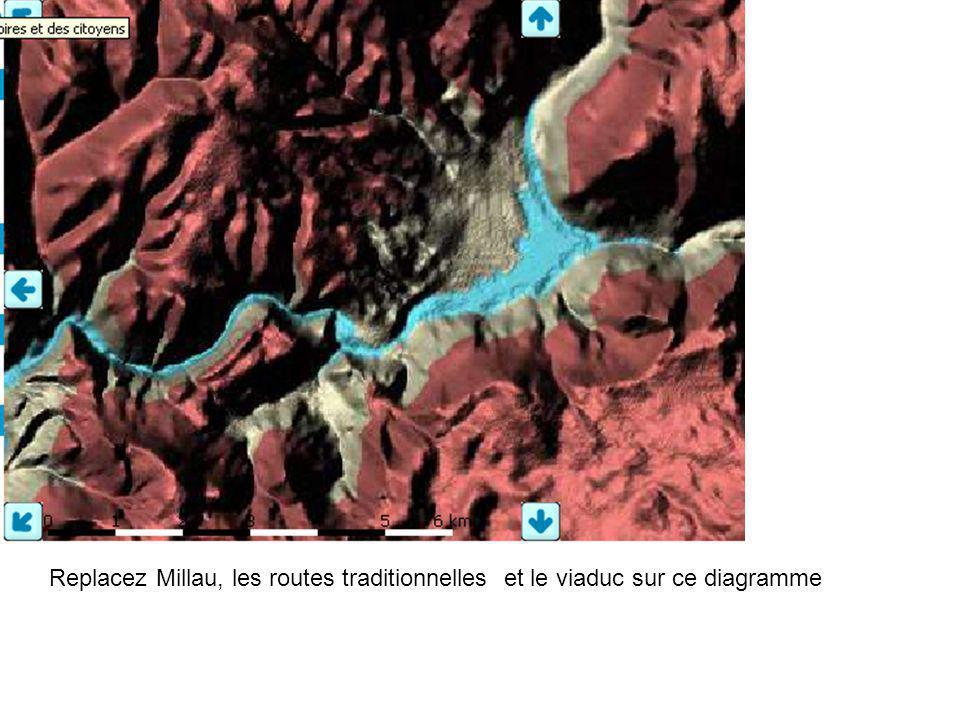 Replacez Millau, les routes traditionnelles et le viaduc sur ce diagramme