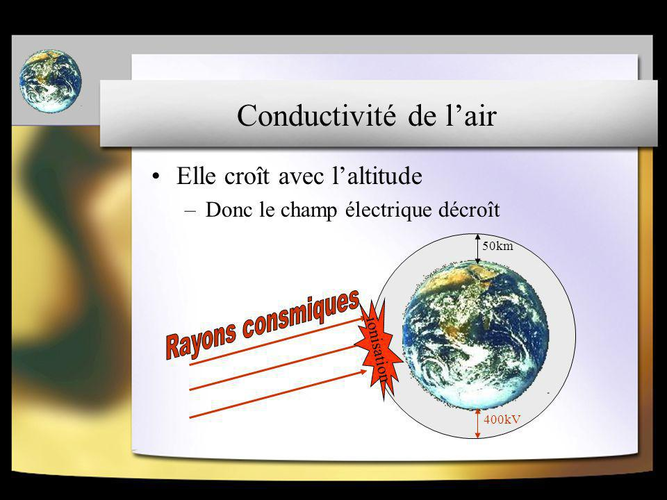 Rayons consmiques Conductivité de l'air Elle croît avec l'altitude