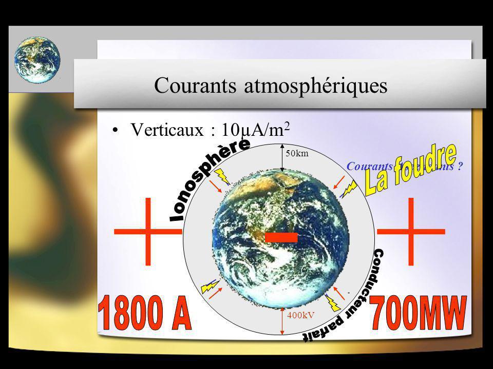 Courants atmosphériques