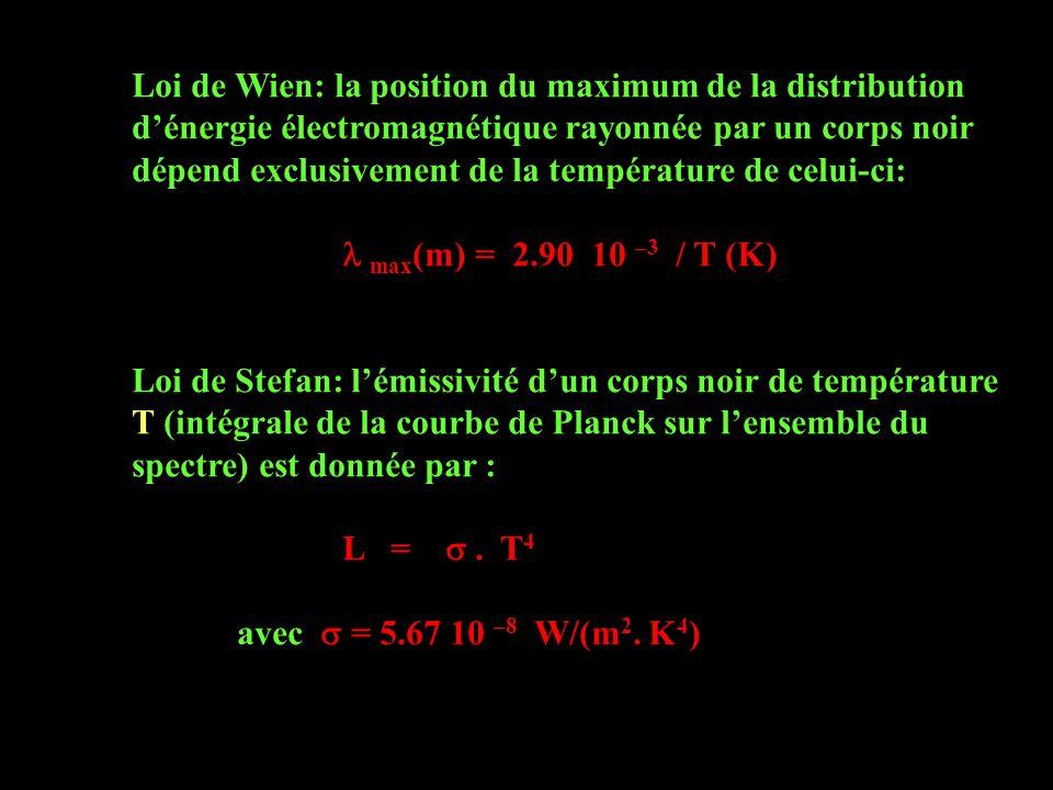 Loi de Wien: la position du maximum de la distribution