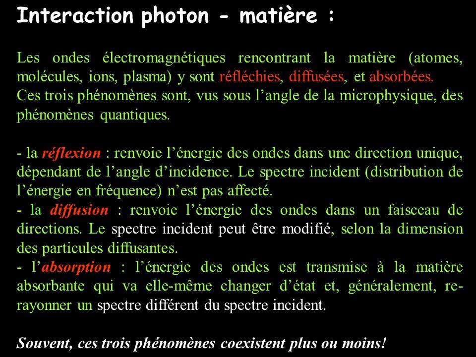 Interaction photon - matière :