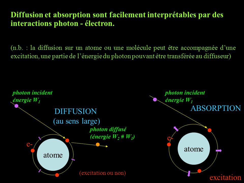 Diffusion et absorption sont facilement interprétables par des