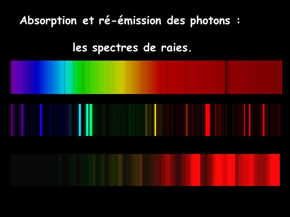 Absorption et ré-émission des photons :