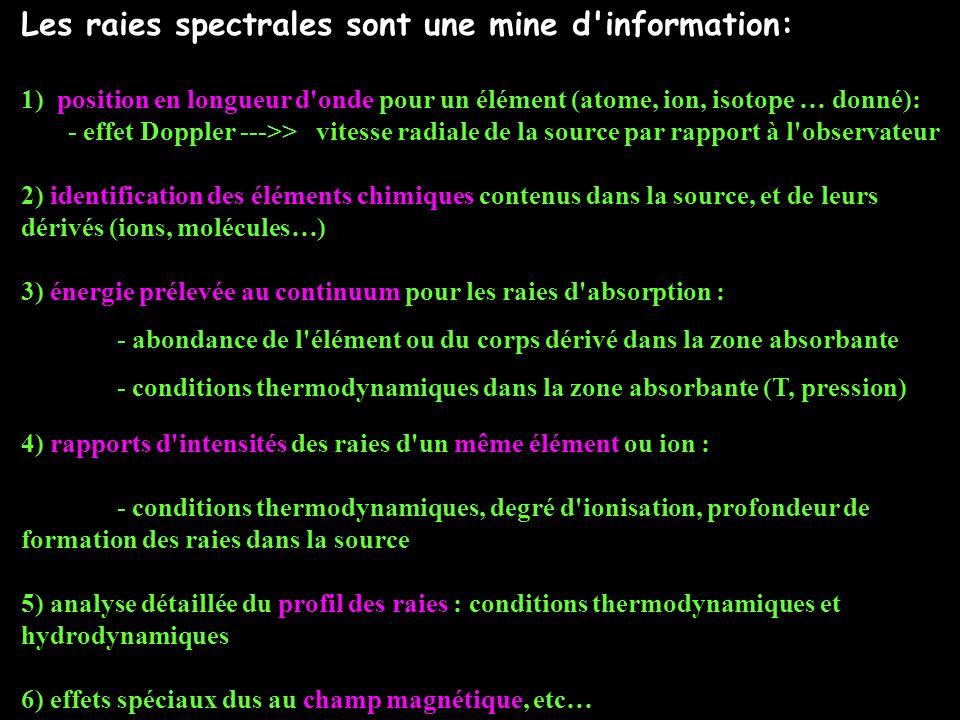 Les raies spectrales sont une mine d information: