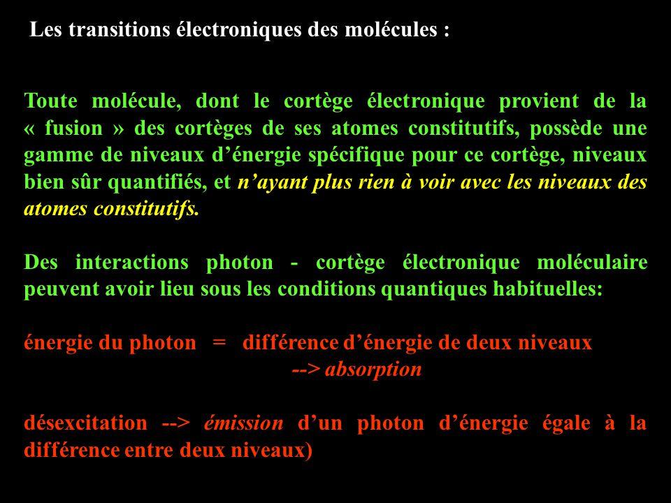 Les transitions électroniques des molécules :
