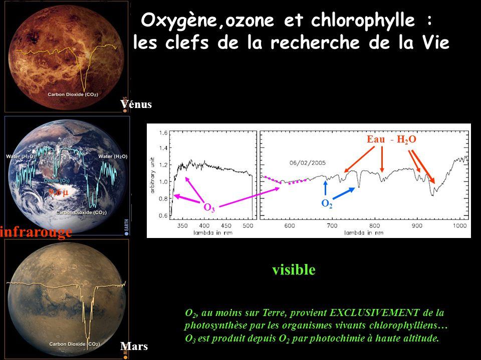 Oxygène,ozone et chlorophylle : les clefs de la recherche de la Vie