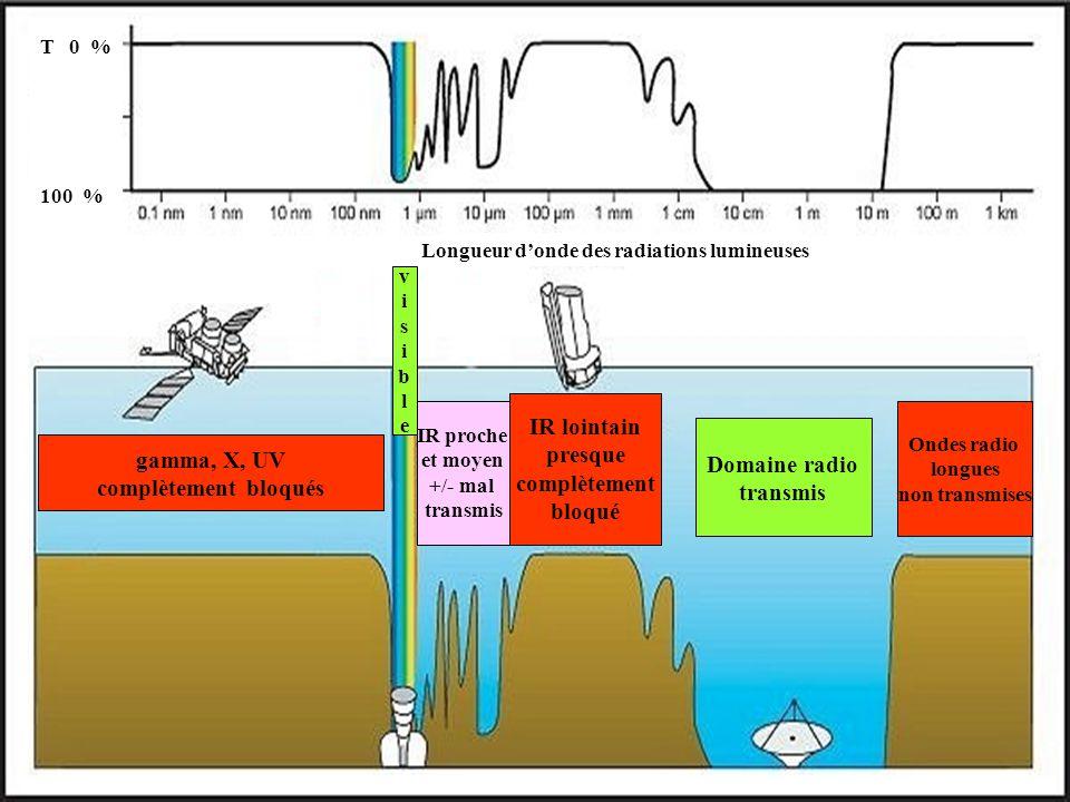 Longueur d'onde des radiations lumineuses