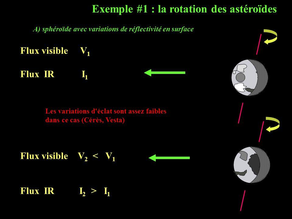 Exemple #1 : la rotation des astéroïdes
