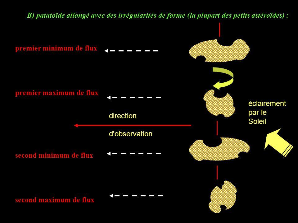 B) patatoïde allongé avec des irrégularités de forme (la plupart des petits astéroïdes) :