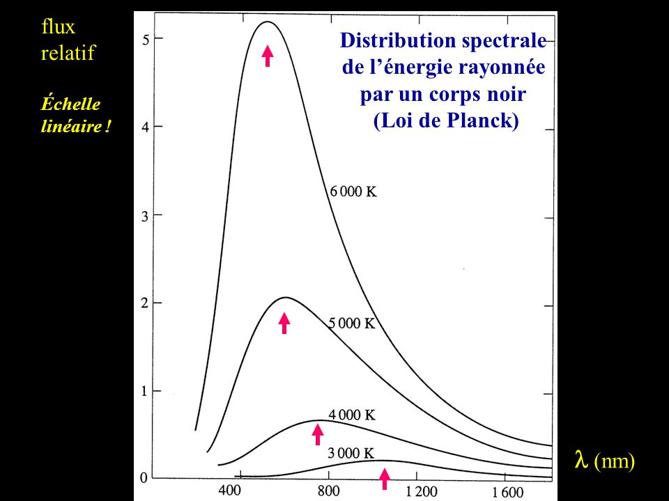 Distribution spectrale