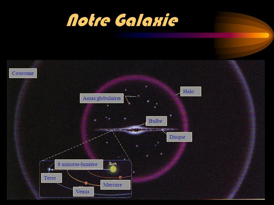 Notre Galaxie Couronne Halo Amas globulaires Bulbe Disque