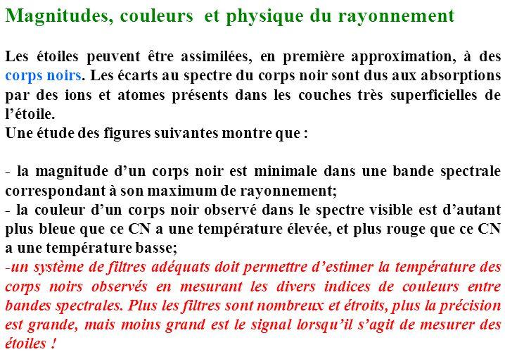 Magnitudes, couleurs et physique du rayonnement