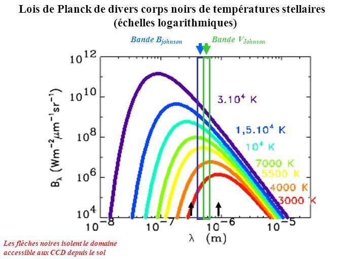 Lois de Planck de divers corps noirs de températures stellaires