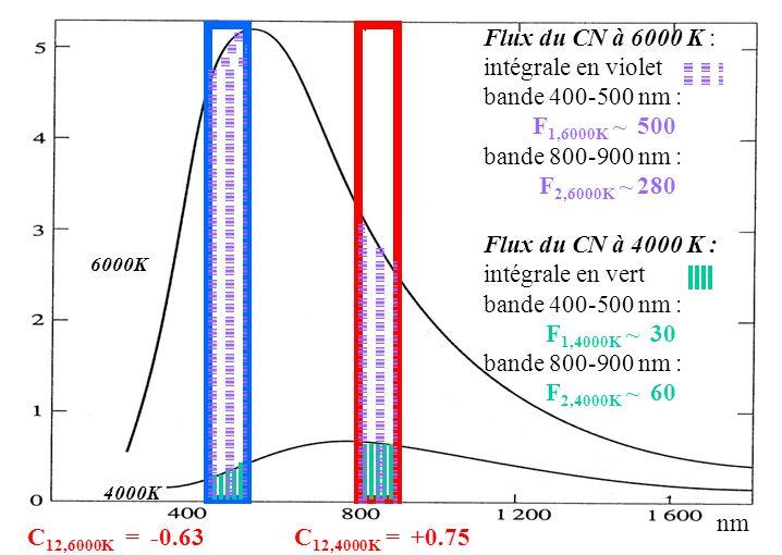 Flux du CN à 6000 K : intégrale en violet bande 400-500 nm :