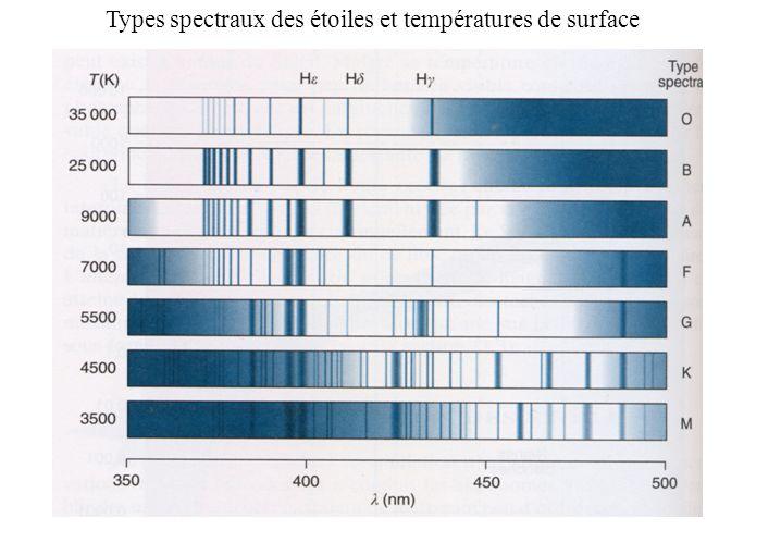 Types spectraux des étoiles et températures de surface