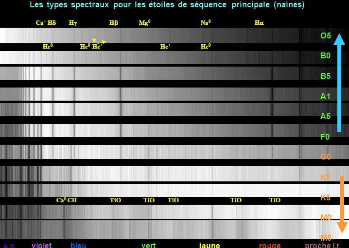 Les types spectraux pour les étoiles de séquence principale (naines)