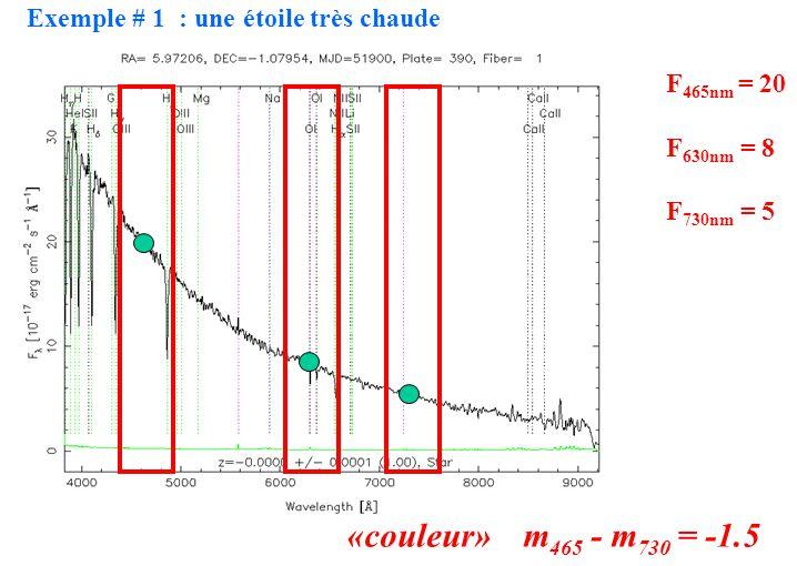 «couleur» m465 - m730 = -1.5 Exemple # 1 : une étoile très chaude