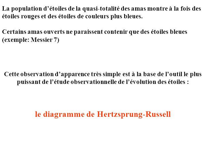 le diagramme de Hertzsprung-Russell
