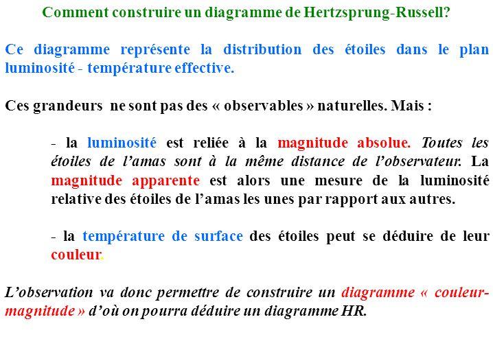 Comment construire un diagramme de Hertzsprung-Russell