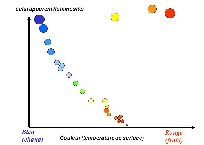 Bleu Rouge (chaud) (froid) éclat apparent (luminosité)