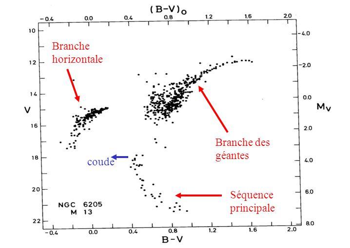 Branche horizontale Branche des géantes Séquence principale coude