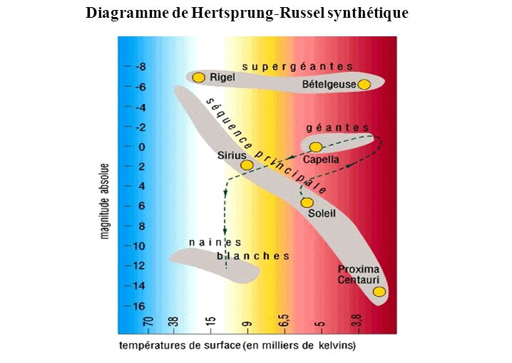 Diagramme de Hertsprung-Russel synthétique
