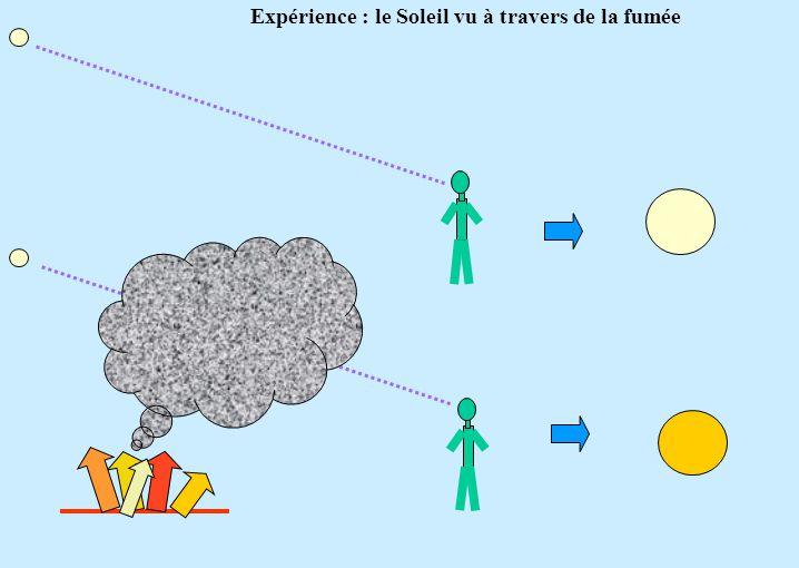 Expérience : le Soleil vu à travers de la fumée