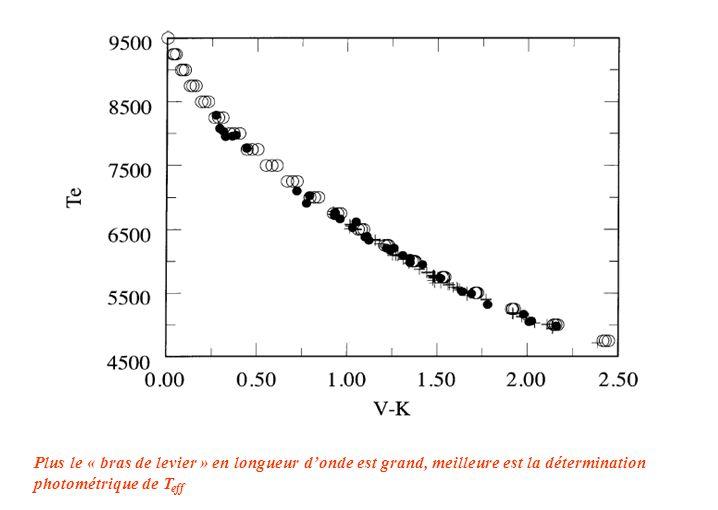 Plus le « bras de levier » en longueur d'onde est grand, meilleure est la détermination photométrique de Teff