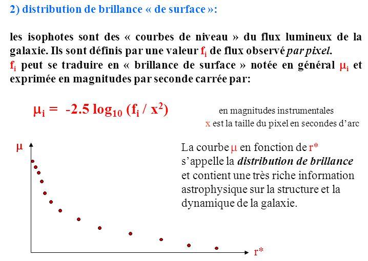 2) distribution de brillance « de surface »: