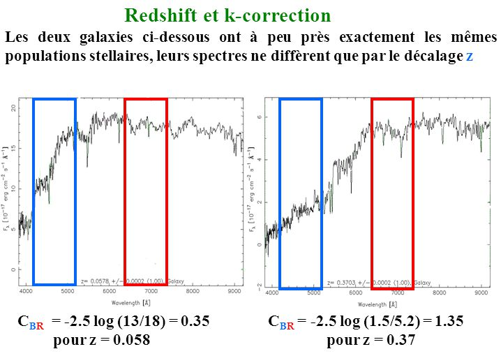 Redshift et k-correction