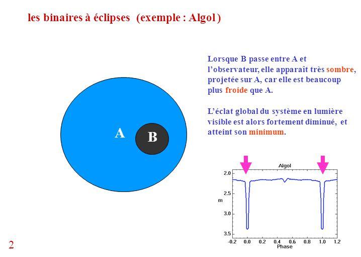 A B les binaires à éclipses (exemple : Algol ) 2