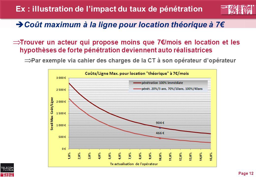 Ex : illustration de l'impact du taux de pénétration