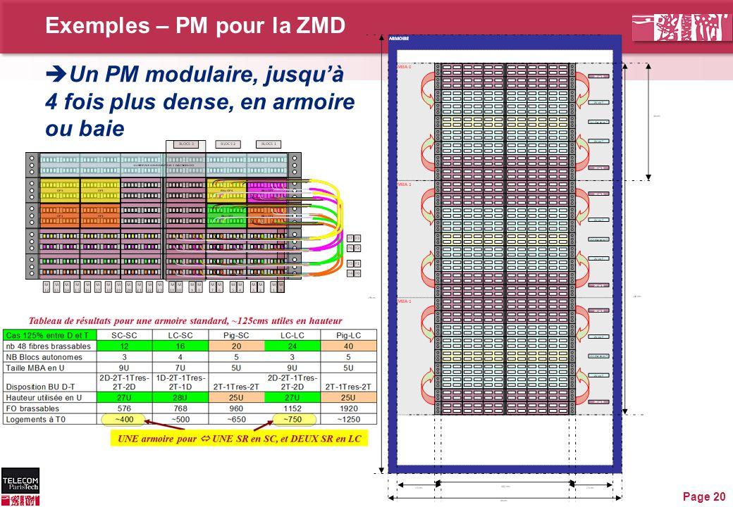 Exemples – PM pour la ZMD