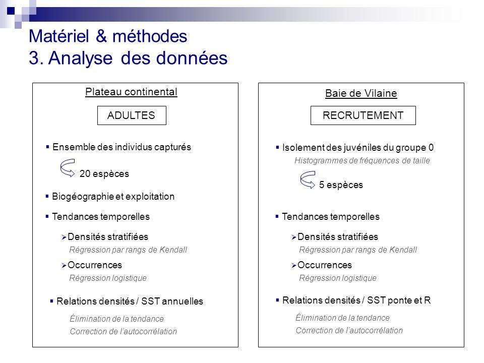 Matériel & méthodes 3. Analyse des données