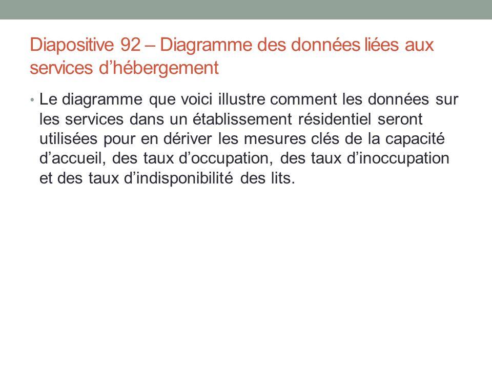 Diapositive 92 – Diagramme des données liées aux services d'hébergement