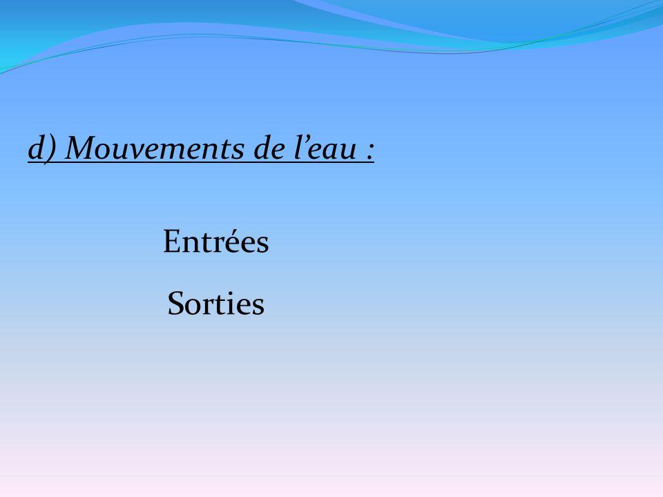 d) Mouvements de l'eau :