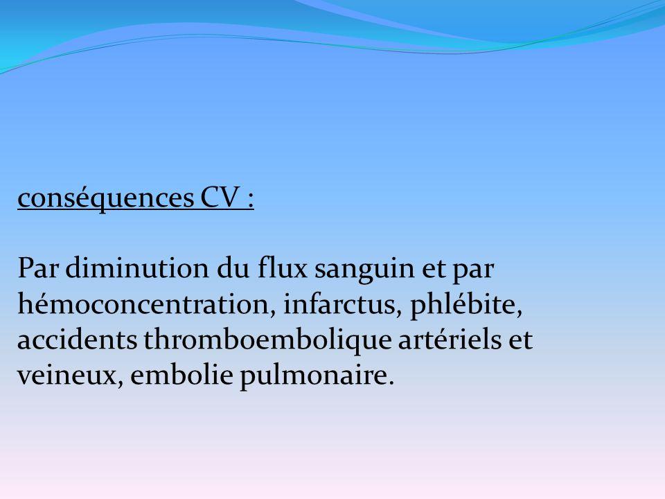 conséquences CV : Par diminution du flux sanguin et par hémoconcentration, infarctus, phlébite,