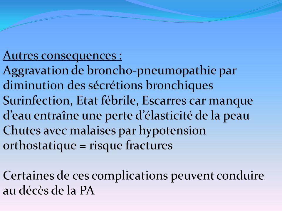 Autres consequences : Aggravation de broncho-pneumopathie par diminution des sécrétions bronchiques.