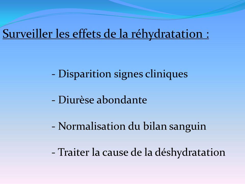 Surveiller les effets de la réhydratation :