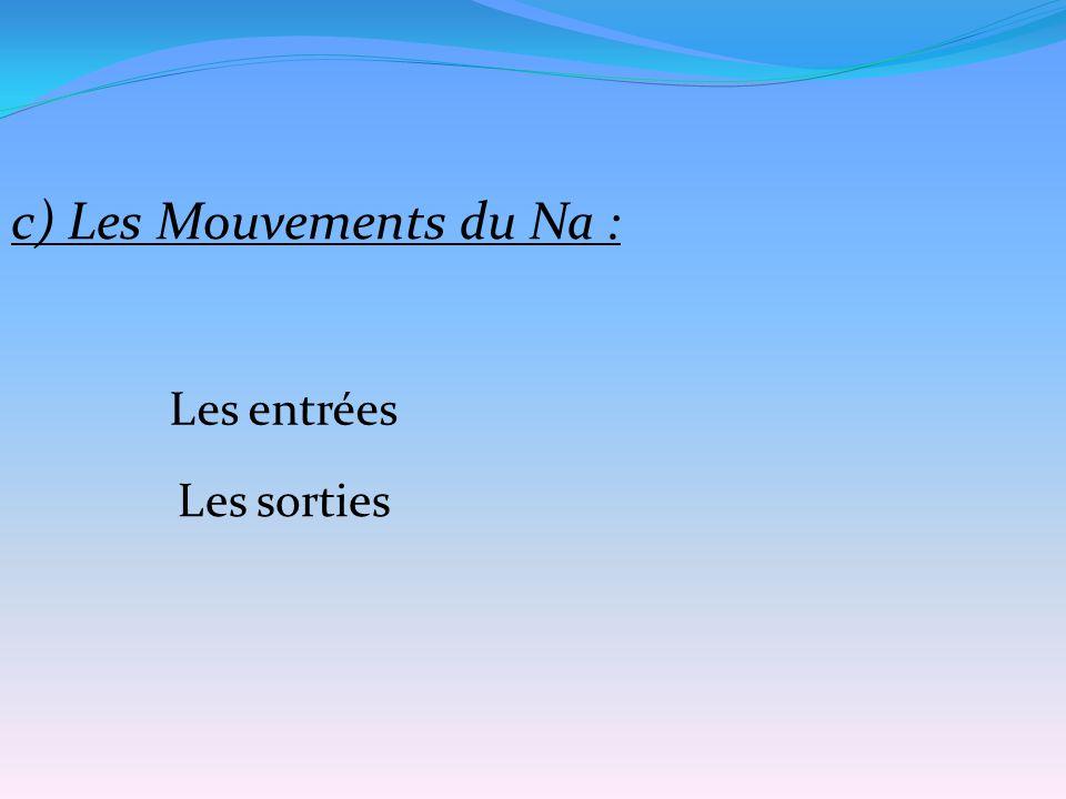 c) Les Mouvements du Na :