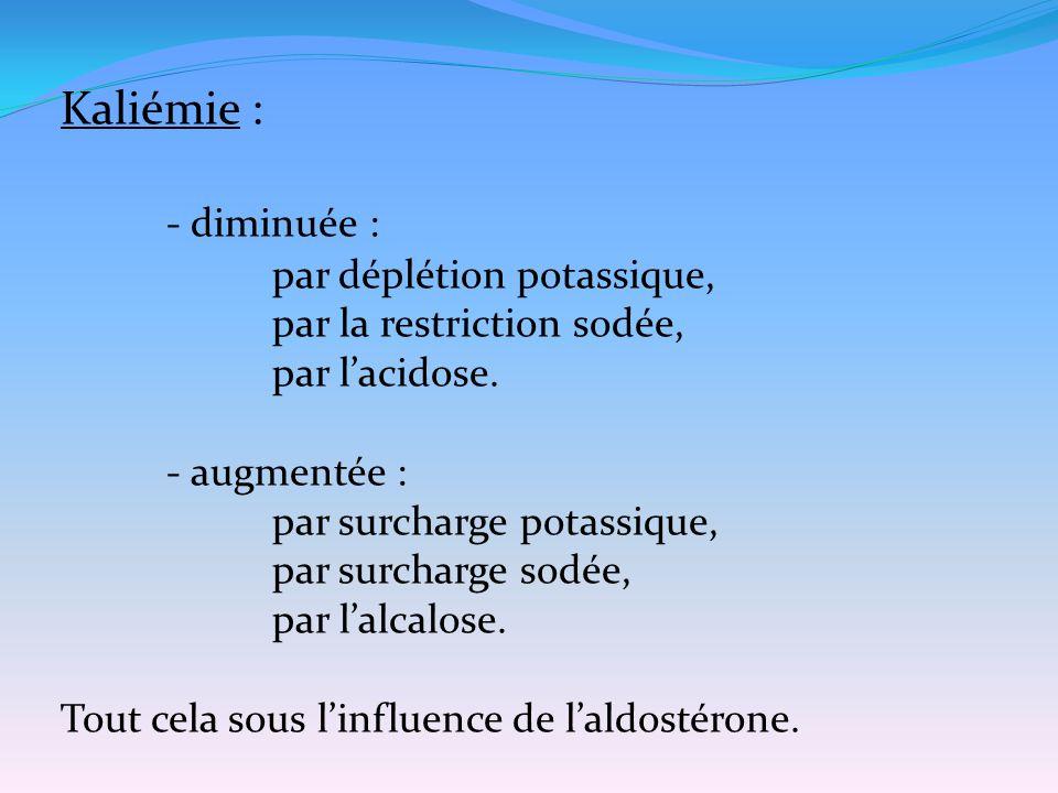 Kaliémie : - diminuée : par déplétion potassique,