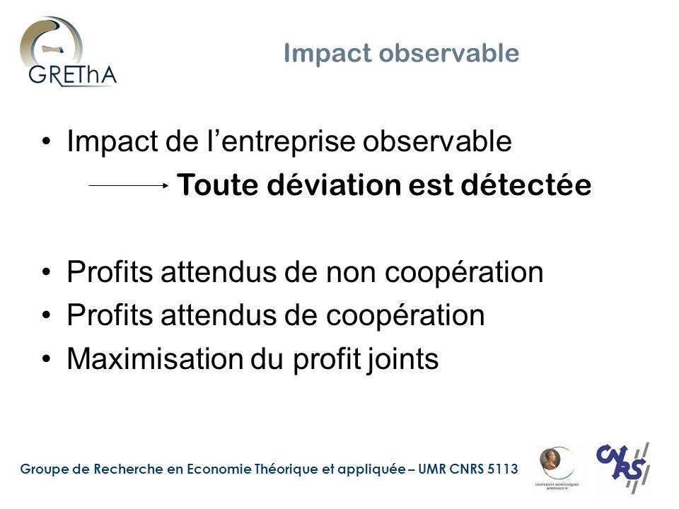 Impact de l'entreprise observable Toute déviation est détectée
