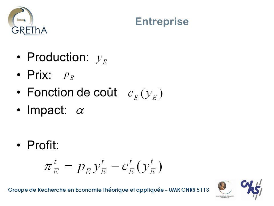 Entreprise Production: Prix: Fonction de coût Impact: Profit: