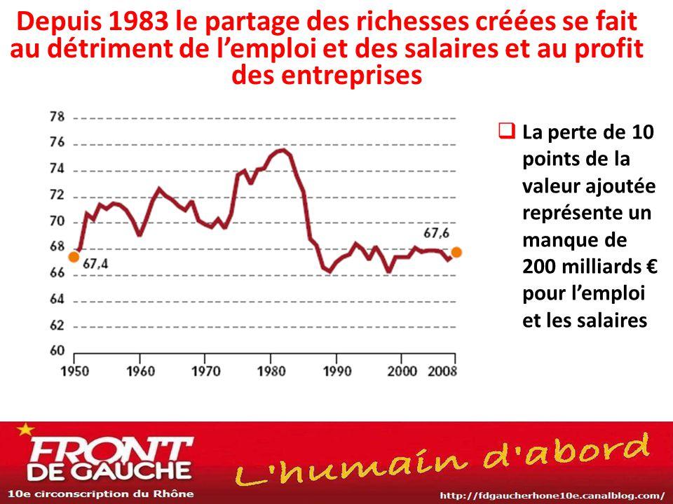 Depuis 1983 le partage des richesses créées se fait au détriment de l'emploi et des salaires et au profit des entreprises