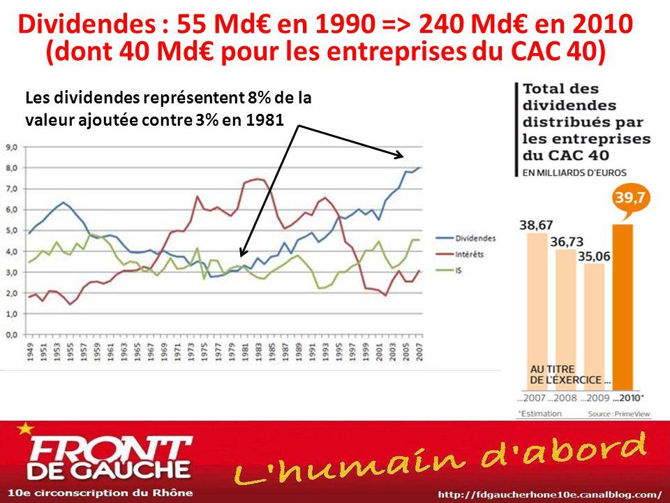Dividendes : 55 Md€ en 1990 => 240 Md€ en 2010 (dont 40 Md€ pour les entreprises du CAC 40)