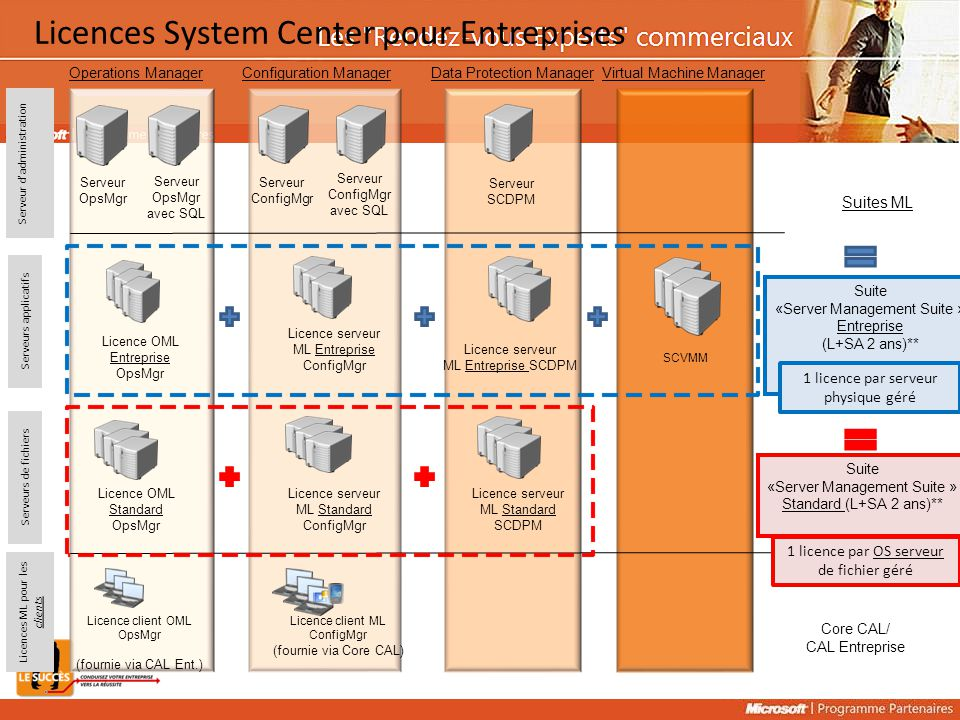 Licences System Center pour Entreprises