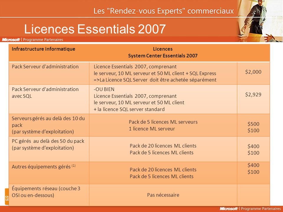 Licences System Center Essentials 2007